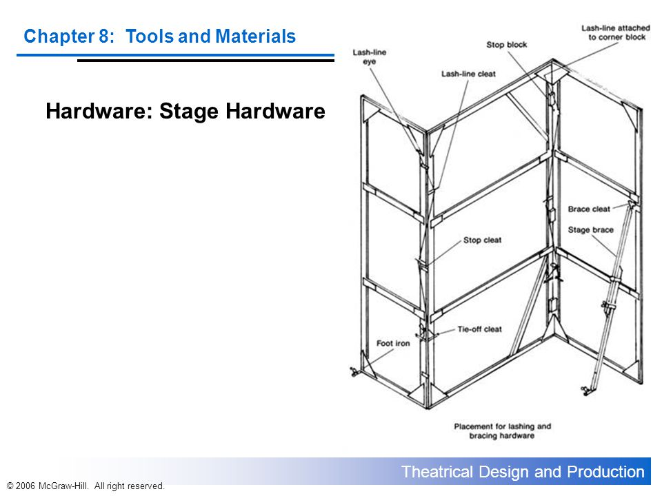 Theatrical Design and Production Chapter 8: Tools and Materials © 2006 McGraw-Hill. All right reserved. Hardware: Stage Hardware