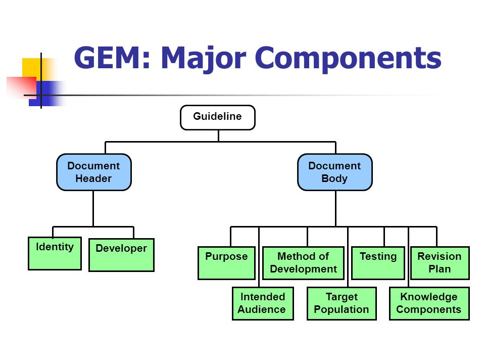 GEM: Major Components Guideline Identity Purpose Intended Audience Method of Development Knowledge Components TestingRevision Plan Target Population Document Header Document Body Developer
