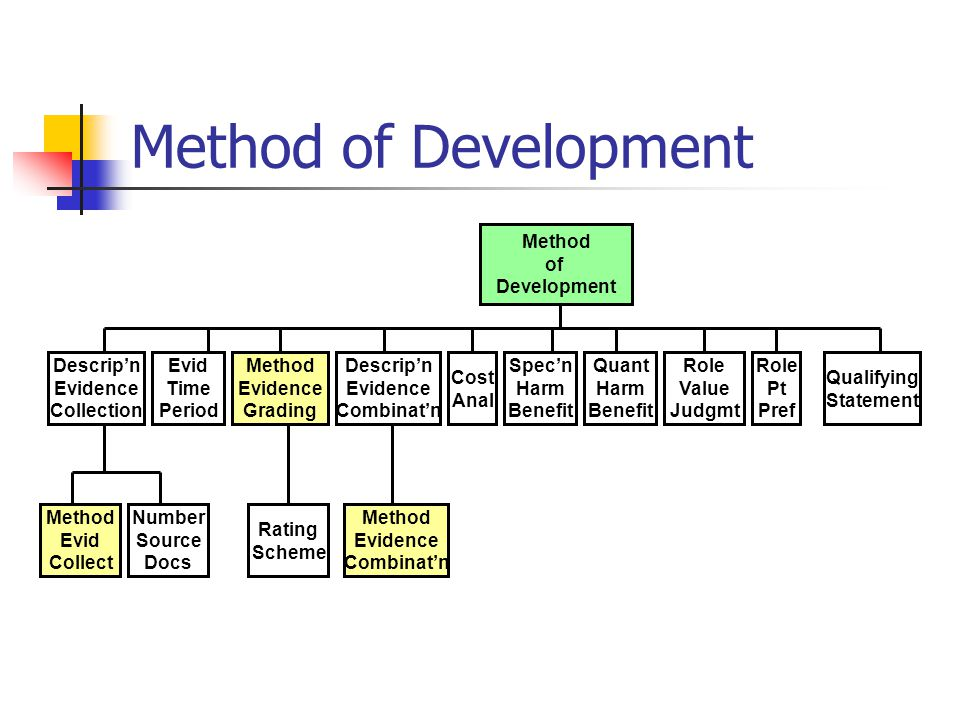 Method of Development Descrip'n Evidence Collection Evid Time Period Method Evidence Grading Cost Anal Spec'n Harm Benefit Role Value Judgmt Role Pt Pref Qualifying Statement Descrip'n Evidence Combinat'n Quant Harm Benefit Method Evid Collect Number Source Docs Rating Scheme Method Evidence Combinat'n Method of Development
