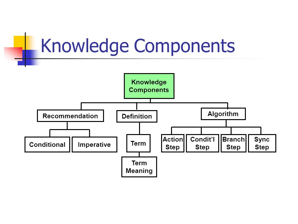 Knowledge Components Recommendation Conditional Algorithm Definition Term Meaning Imperative Sync Step Action Step Condit'l Step Branch Step Knowledge Components