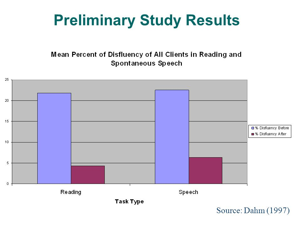 Preliminary Study Results Source: Dahm (1997)