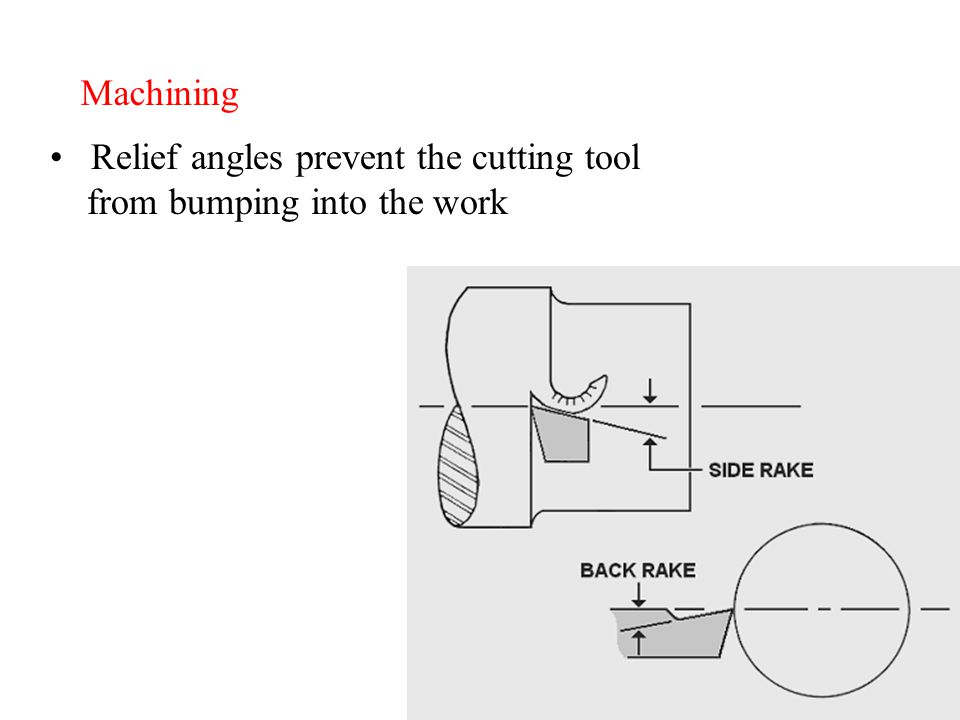 Machining Relief angles prevent the cutting tool from bumping into the work