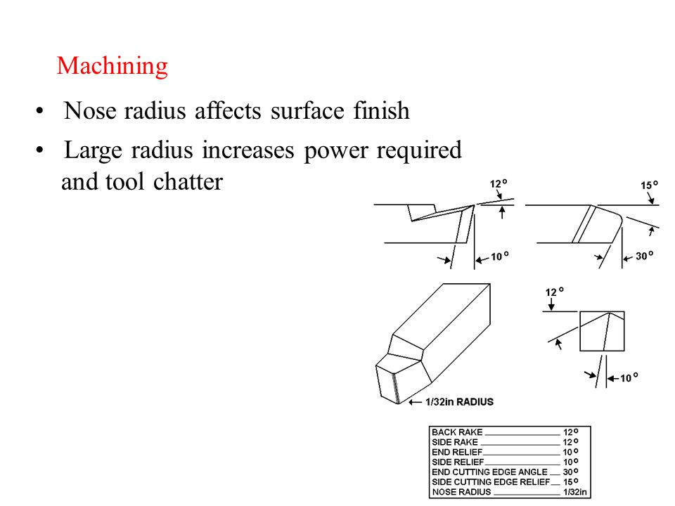 Machining Nose radius affects surface finish Large radius increases power required and tool chatter