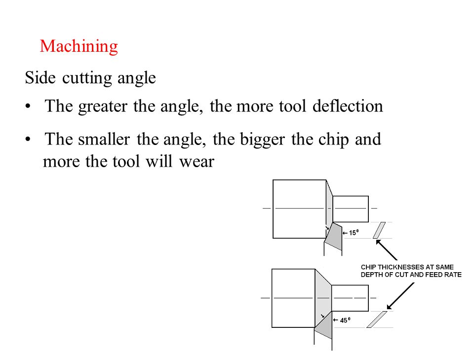 Machining Side cutting angle The greater the angle, the more tool deflection The smaller the angle, the bigger the chip and more the tool will wear
