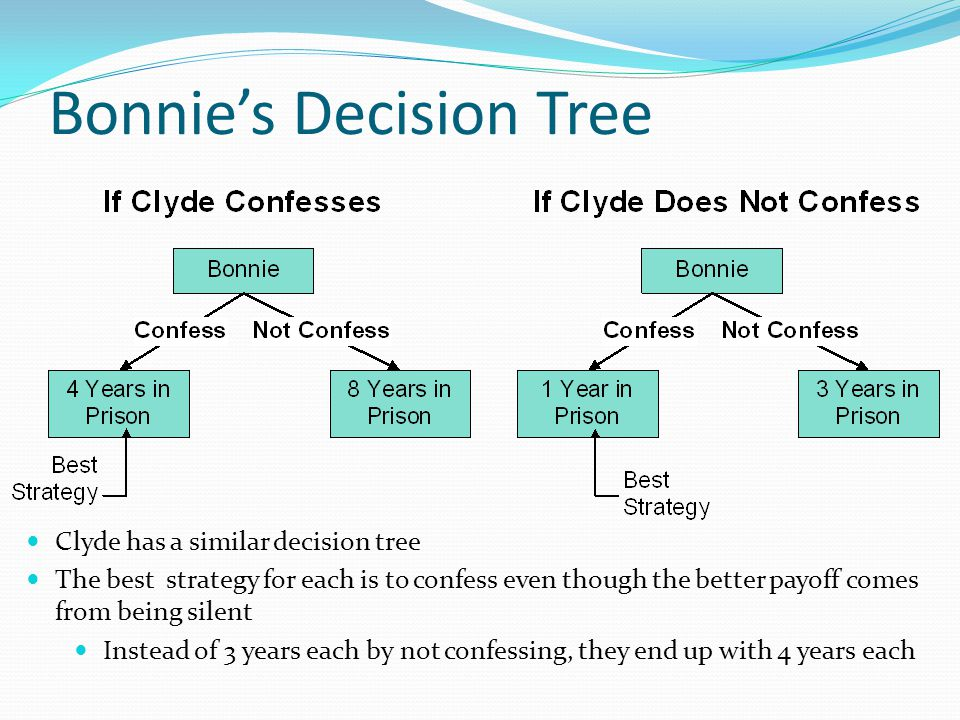 Bonnie's Decision Tree Clyde has a similar decision tree The best strategy for each is to confess even though the better payoff comes from being silent Instead of 3 years each by not confessing, they end up with 4 years each