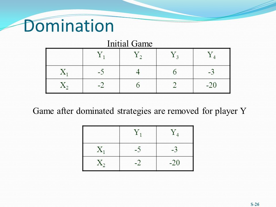 Domination S-26 Y1Y1 Y2Y2 Y3Y3 Y4Y4 X1X1 -546-3 X2X2 -262-20 Initial Game Y1Y1 Y4Y4 X1X1 -5-3 X2X2 -2-20 Game after dominated strategies are removed for player Y