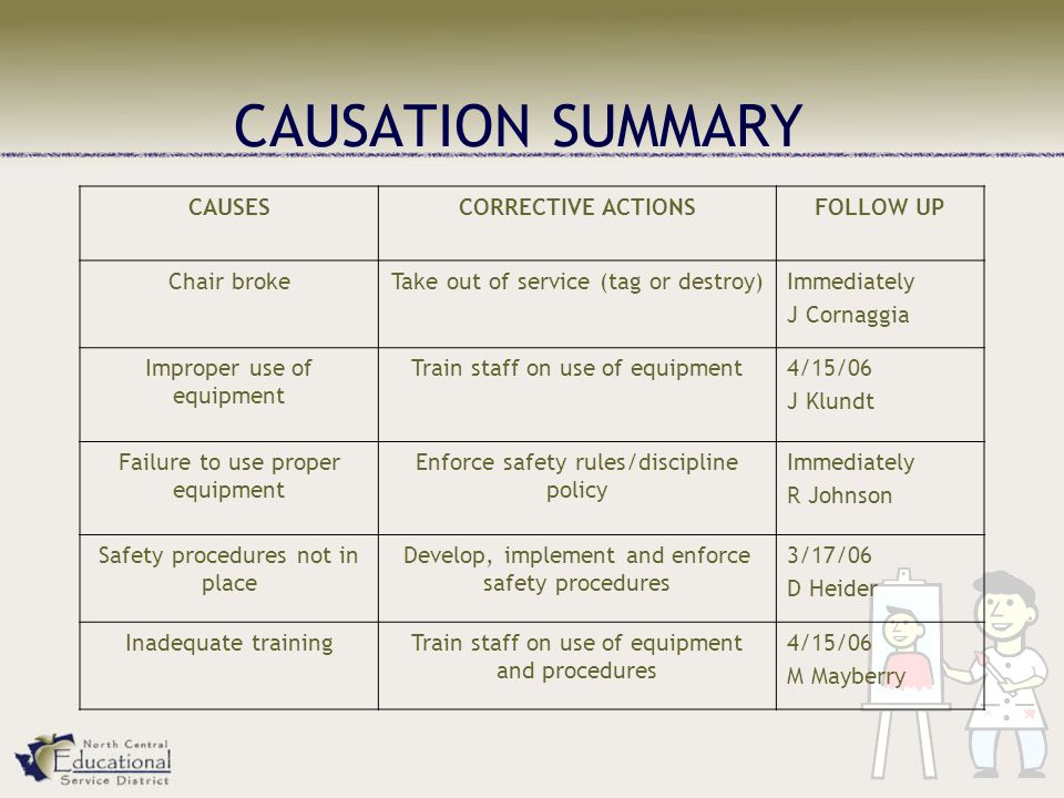 CAUSATION SUMMARY CAUSESCORRECTIVE ACTIONSFOLLOW UP Chair brokeTake out of service (tag or destroy)Immediately J Cornaggia Improper use of equipment Train staff on use of equipment4/15/06 J Klundt Failure to use proper equipment Enforce safety rules/discipline policy Immediately R Johnson Safety procedures not in place Develop, implement and enforce safety procedures 3/17/06 D Heider Inadequate trainingTrain staff on use of equipment and procedures 4/15/06 M Mayberry