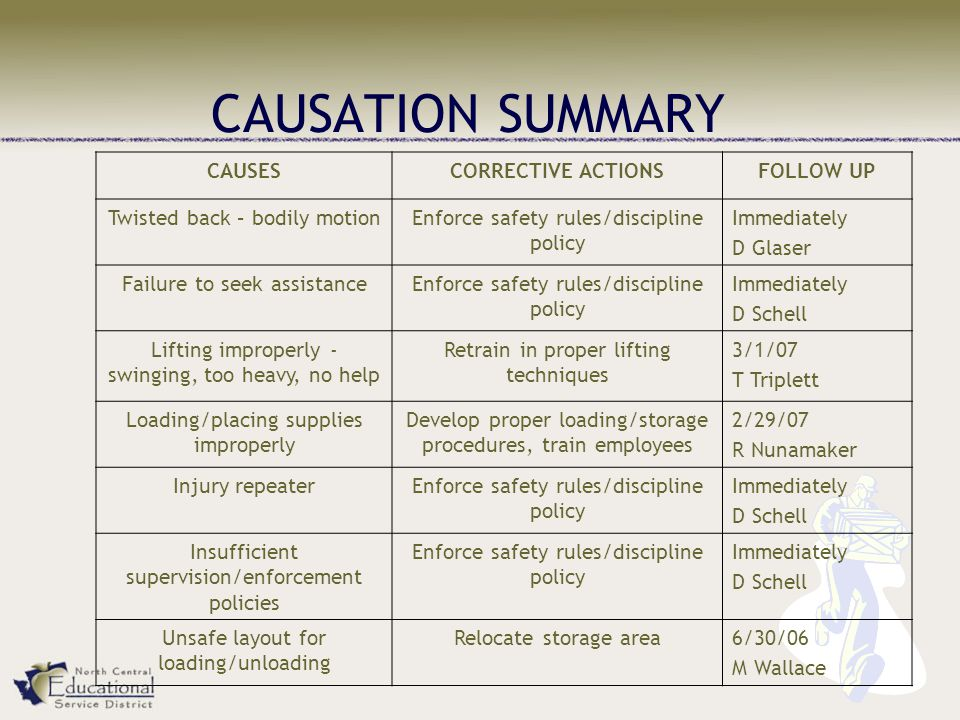 CAUSATION SUMMARY CAUSESCORRECTIVE ACTIONSFOLLOW UP Twisted back – bodily motionEnforce safety rules/discipline policy Immediately D Glaser Failure to seek assistanceEnforce safety rules/discipline policy Immediately D Schell Lifting improperly - swinging, too heavy, no help Retrain in proper lifting techniques 3/1/07 T Triplett Loading/placing supplies improperly Develop proper loading/storage procedures, train employees 2/29/07 R Nunamaker Injury repeaterEnforce safety rules/discipline policy Immediately D Schell Insufficient supervision/enforcement policies Enforce safety rules/discipline policy Immediately D Schell Unsafe layout for loading/unloading Relocate storage area6/30/06 M Wallace