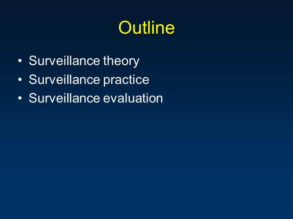 Outline Surveillance theory Surveillance practice Surveillance evaluation
