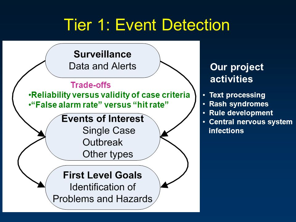 Tier 1: Event Detection Trade-offs Reliability versus validity of case criteria False alarm rate versus hit rate Our project activities Text processing Rash syndromes Rule development Central nervous system infections