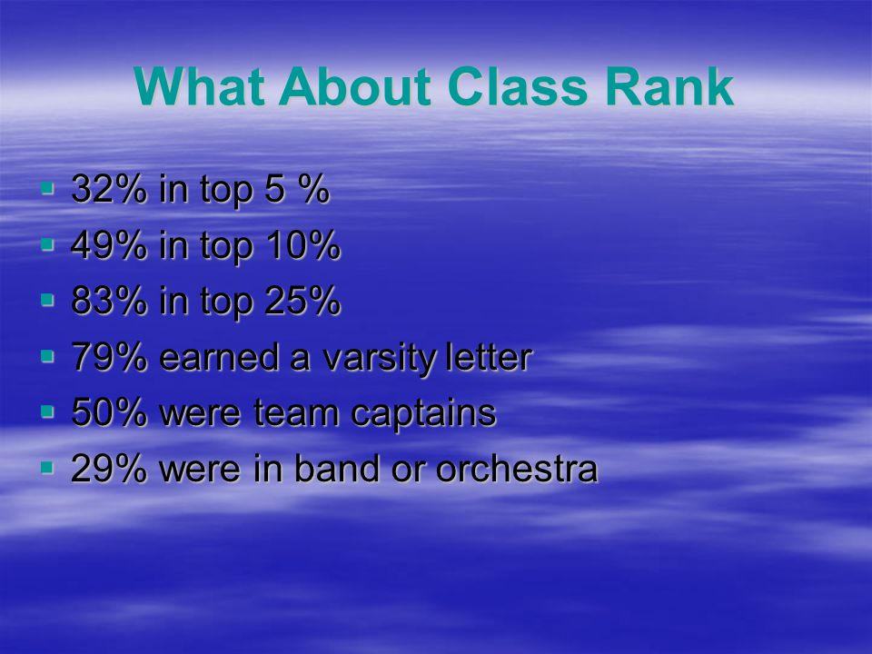 What About Class Rank  32% in top 5 %  49% in top 10%  83% in top 25%  79% earned a varsity letter  50% were team captains  29% were in band or orchestra