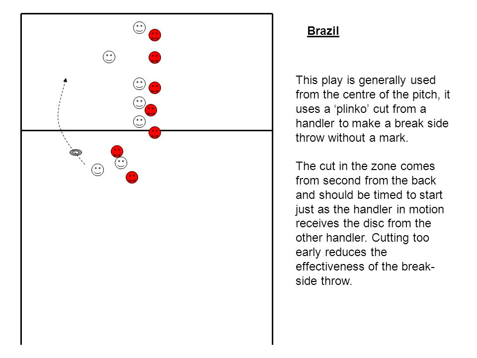 Brazil This play is generally used from the centre of the pitch, it uses a 'plinko' cut from a handler to make a break side throw without a mark.