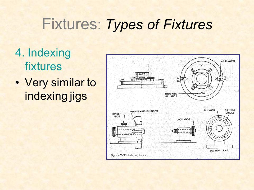 Fixtures : Types of Fixtures 4. Indexing fixtures Very similar to indexing jigs