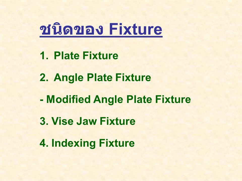 Fixtures : Types of Fixtures 1.
