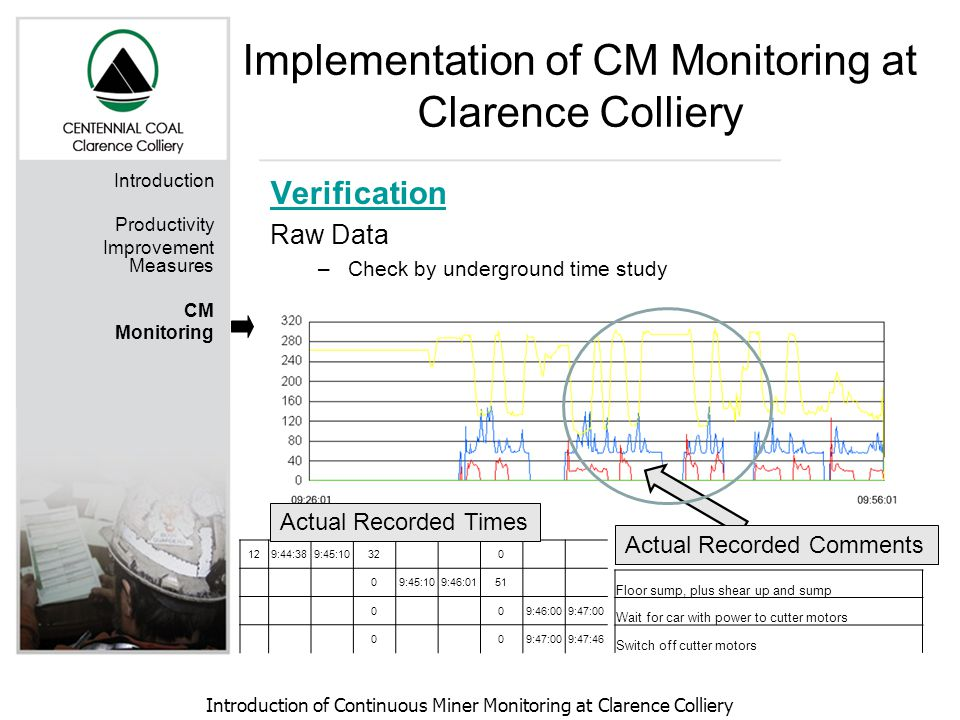 Introduction of Continuous Miner Monitoring at Clarence Colliery Introduction Productivity Improvement Measures CM Monitoring Verification Raw Data –Check by underground time study 129:44:389:45:1032 0 09:45:109:46:0151 0 09:46:009:47:00 0 0 9:47:46 Floor sump, plus shear up and sump Wait for car with power to cutter motors Switch off cutter motors Actual Recorded Times Actual Recorded Comments Implementation of CM Monitoring at Clarence Colliery