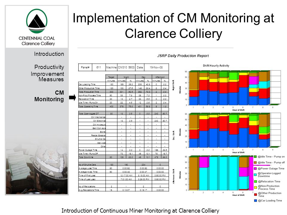 Introduction of Continuous Miner Monitoring at Clarence Colliery Introduction Productivity Improvement Measures CM Monitoring JSRP Daily Production Re
