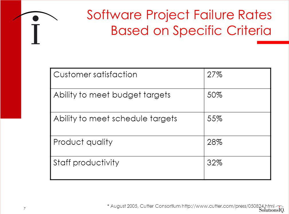 18 The Scrum Framework 30 days 24 hours Backlog tasks expanded by team Potentially Shippable Product Increment Product Backlog Prioritized Features desired by Customer Daily Scrum Meeting Done since last meeting Plan for today Obstacles.