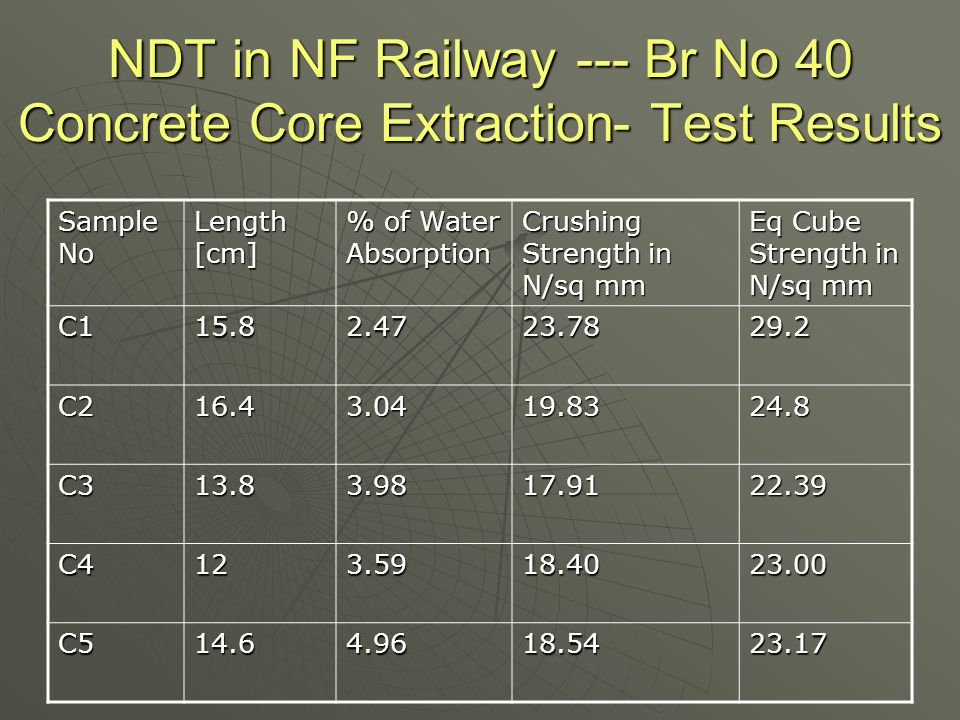 NDT in NF Railway --- Br No 40 Concrete Core Extraction- Test Results Sample No Length [cm] % of Water Absorption Crushing Strength in N/sq mm Eq Cube