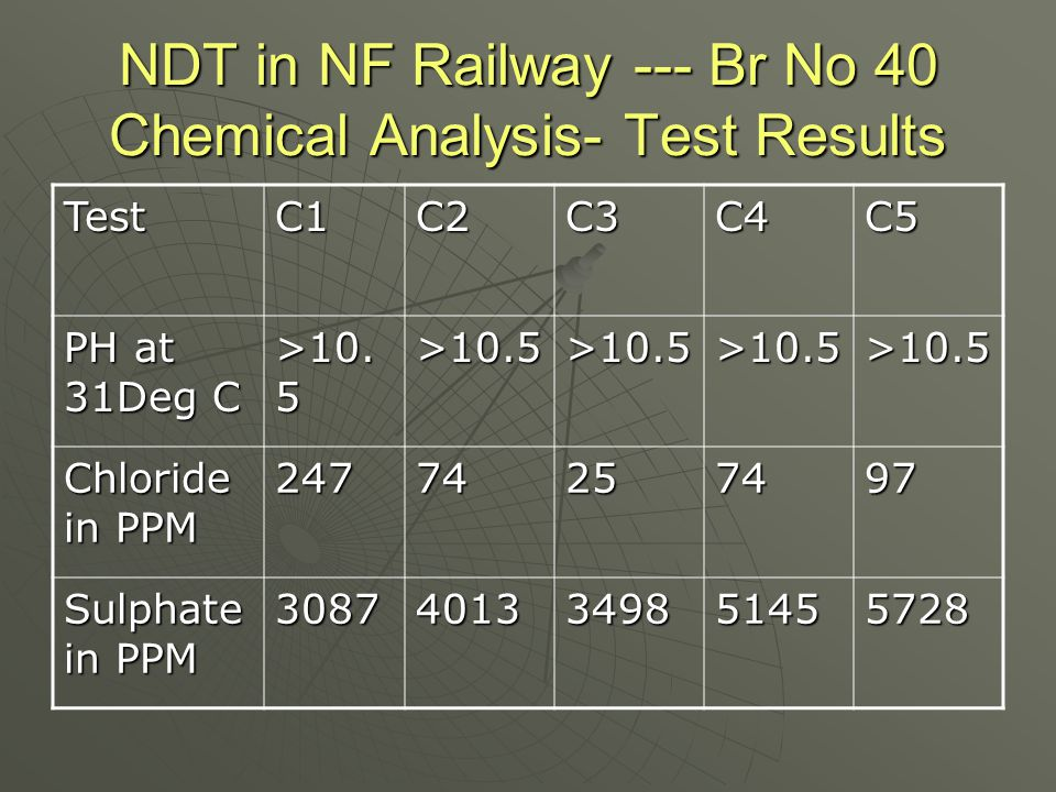 NDT in NF Railway --- Br No 40 Chemical Analysis- Test Results TestC1C2C3C4C5 PH at 31Deg C >10. 5 >10.5>10.5>10.5>10.5 Chloride in PPM 24774257497 Su