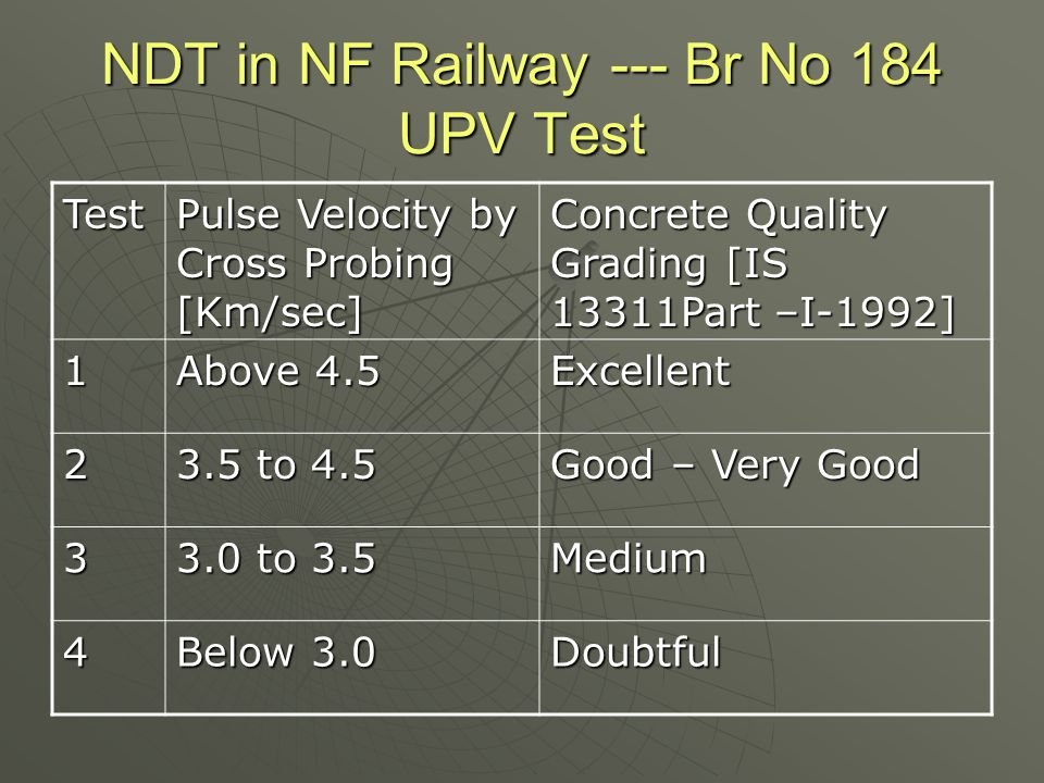 NDT in NF Railway --- Br No 184 UPV Test Test Pulse Velocity by Cross Probing [Km/sec] Concrete Quality Grading [IS 13311Part –I-1992] 1 Above 4.5 Exc