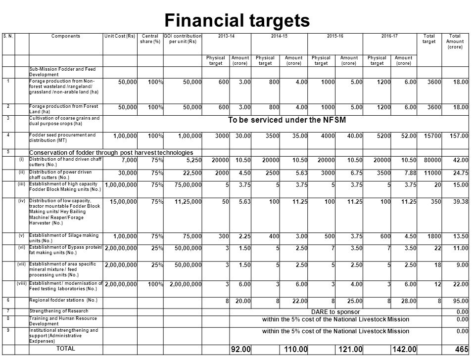 Financial targets S. N. ComponentsUnit Cost (Rs)Central share (%) GOI contribution per unit (Rs) 2013-142014-152015-162016-17Total target Total Amount