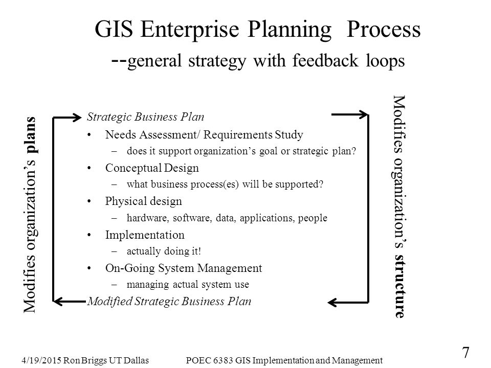 4/19/2015 Ron Briggs UT DallasPOEC 6383 GIS Implementation and Management 8 GIS Enterprise Planing Process: Primary Phases and Tasks to be Accomplished Prepare Strategic Plan for GIS: longer term, more abstract, context and justification –based on organization's strategic plan, if it has one (most public sector orgs don't) –requires conceptual understanding of the organization Prepare Implementation Plan: detailed blueprint for what is to be done –needs assessment/requirements (incl.