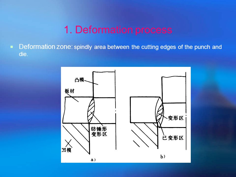 1. Deformation process Three phases:  elastic deformation  plastic deformation  fracture