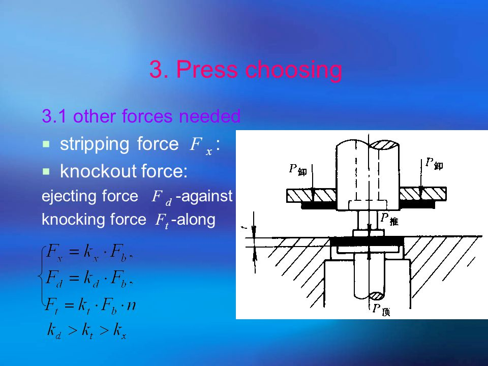 τ↓ :heated blanking and punching Lt↓ :bevel-cut edges 2. Methods to reduce the force