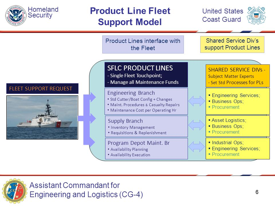 Assistant Commandant for Engineering and Logistics (CG-4) Homeland Security United States Coast Guard Product Line Fleet Support Model FLEET SUPPORT R
