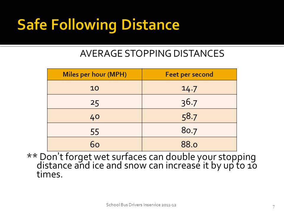 AVERAGE STOPPING DISTANCES ** Don't forget wet surfaces can double your stopping distance and ice and snow can increase it by up to 10 times. School B