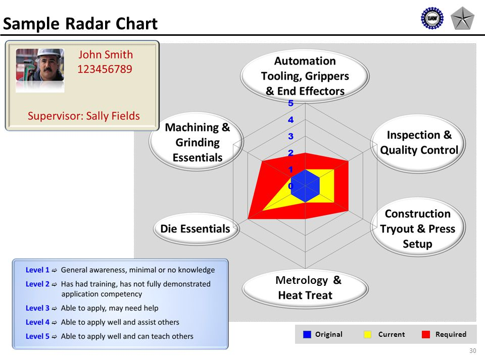 30 Sample Radar Chart RequiredCurrentOriginal Metrology