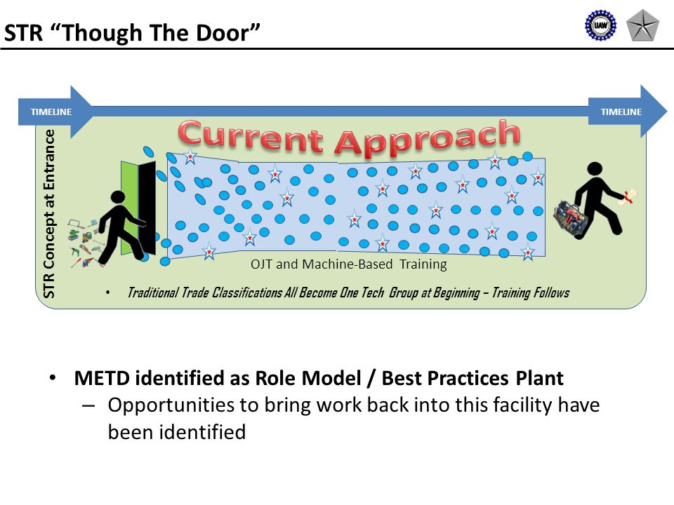 METD identified as Role Model / Best Practices Plant – Opportunities to bring work back into this facility have been identified STR Though The Door STR Concept at Entrance OJT and Machine-Based Training Traditional Trade Classifications All Become One Tech Group at Beginning – Training Follows TIMELINE