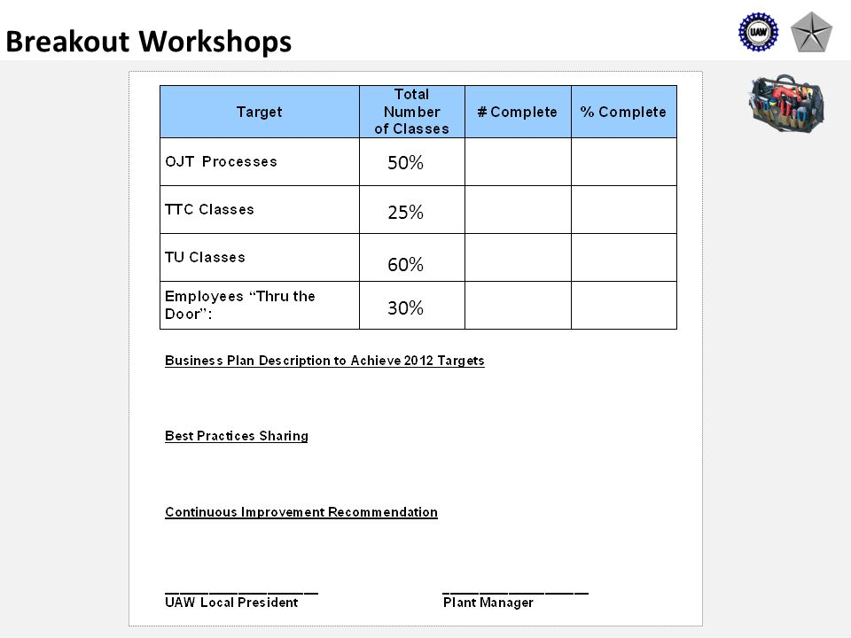 52 Breakout Workshops 50% 25% 60% 30%