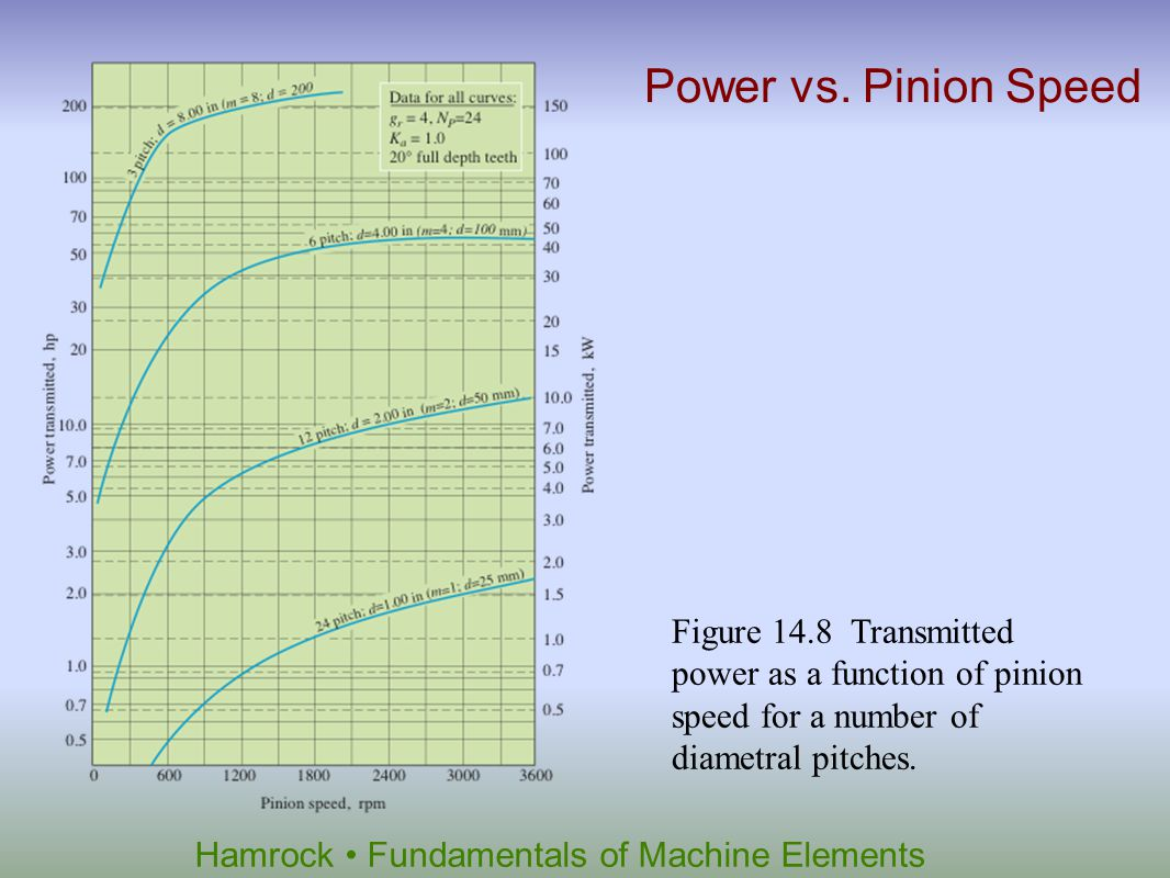 Hamrock Fundamentals of Machine Elements Figure 14.8 Transmitted power as a function of pinion speed for a number of diametral pitches. Power vs. Pini