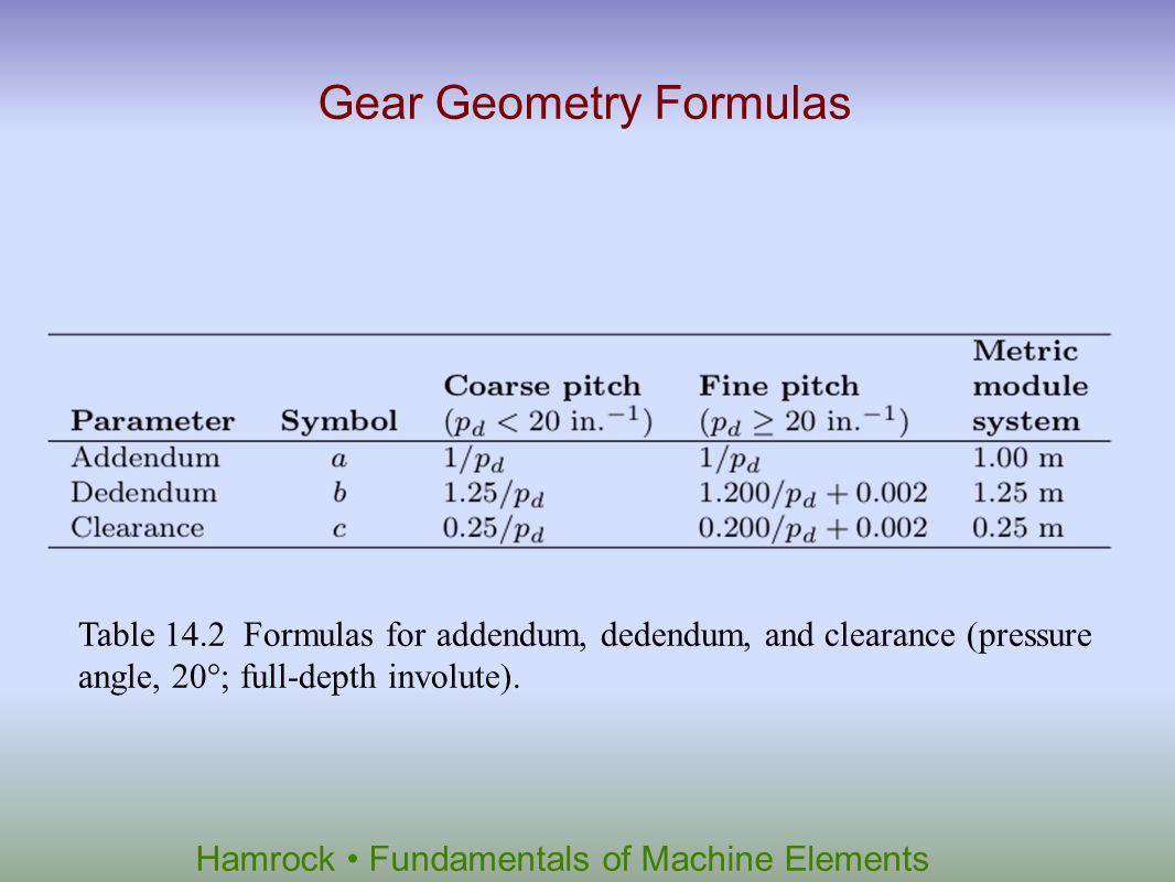 Hamrock Fundamentals of Machine Elements Table 14.2 Formulas for addendum, dedendum, and clearance (pressure angle, 20°; full-depth involute). Gear Ge