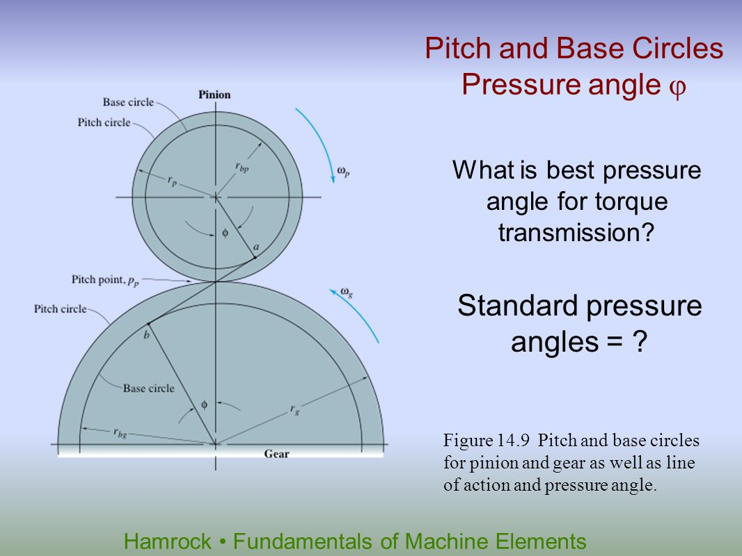 Hamrock Fundamentals of Machine Elements Figure 14.9 Pitch and base circles for pinion and gear as well as line of action and pressure angle. Pitch an