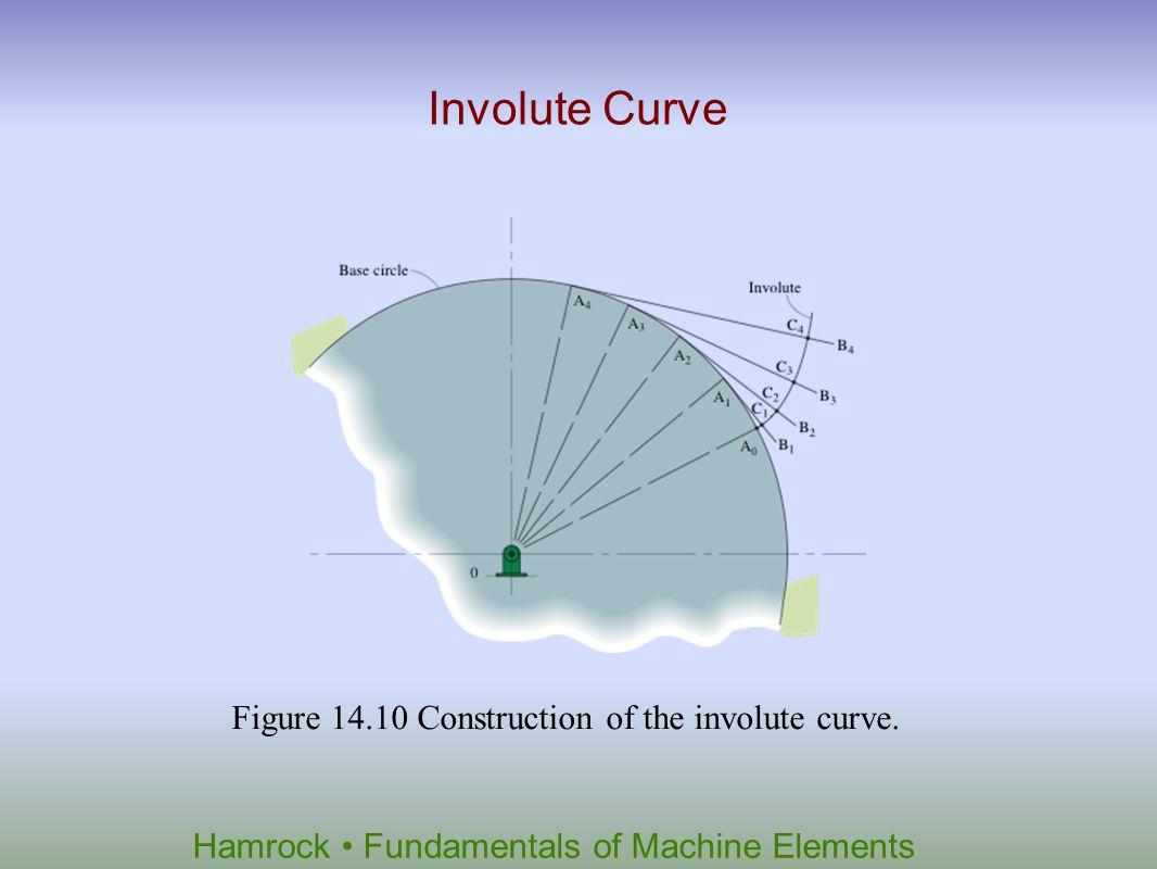 Hamrock Fundamentals of Machine Elements Figure 14.10 Construction of the involute curve. Involute Curve