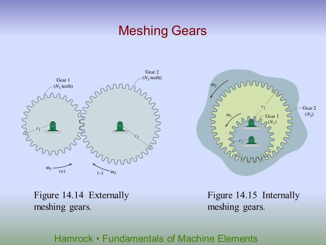 Hamrock Fundamentals of Machine Elements Figure 14.14 Externally meshing gears. Meshing Gears Figure 14.15 Internally meshing gears.