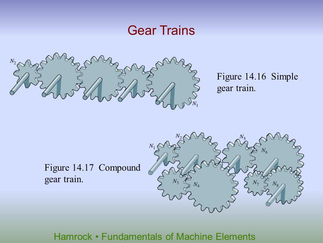 Hamrock Fundamentals of Machine Elements Figure 14.16 Simple gear train. Gear Trains Figure 14.17 Compound gear train.