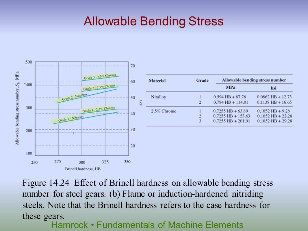 Hamrock Fundamentals of Machine Elements Allowable Bending Stress Figure 14.24 Effect of Brinell hardness on allowable bending stress number for steel