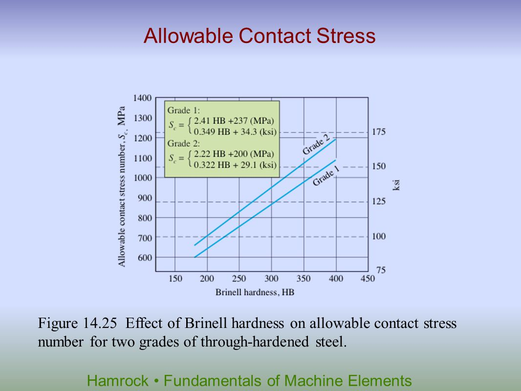 Hamrock Fundamentals of Machine Elements Allowable Contact Stress Figure 14.25 Effect of Brinell hardness on allowable contact stress number for two g