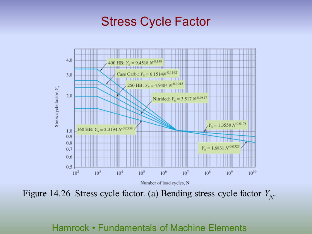 Hamrock Fundamentals of Machine Elements Stress Cycle Factor Figure 14.26 Stress cycle factor. (a) Bending stress cycle factor Y N.
