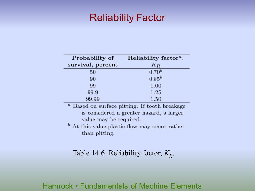 Hamrock Fundamentals of Machine Elements Reliability Factor Table 14.6 Reliability factor, K R.