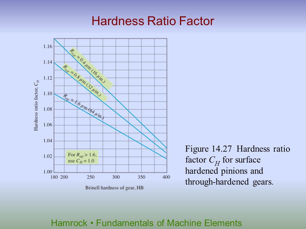Hamrock Fundamentals of Machine Elements Hardness Ratio Factor Figure 14.27 Hardness ratio factor C H for surface hardened pinions and through-hardene