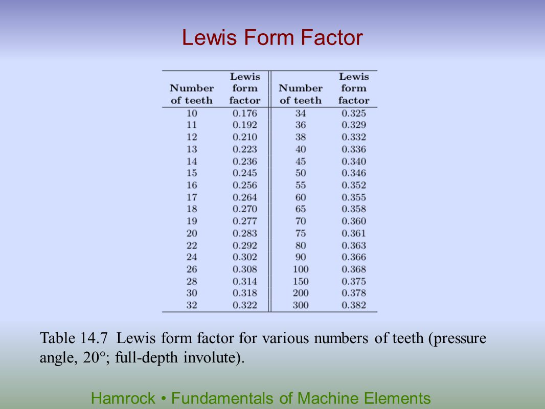Hamrock Fundamentals of Machine Elements Lewis Form Factor Table 14.7 Lewis form factor for various numbers of teeth (pressure angle, 20°; full-depth