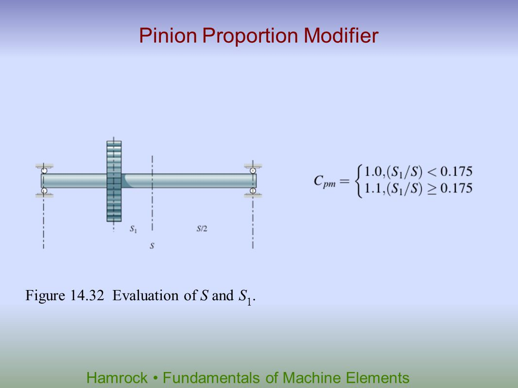 Hamrock Fundamentals of Machine Elements Pinion Proportion Modifier Figure 14.32 Evaluation of S and S 1.