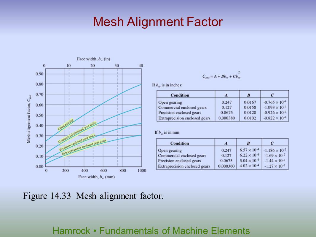 Hamrock Fundamentals of Machine Elements Mesh Alignment Factor Figure 14.33 Mesh alignment factor.