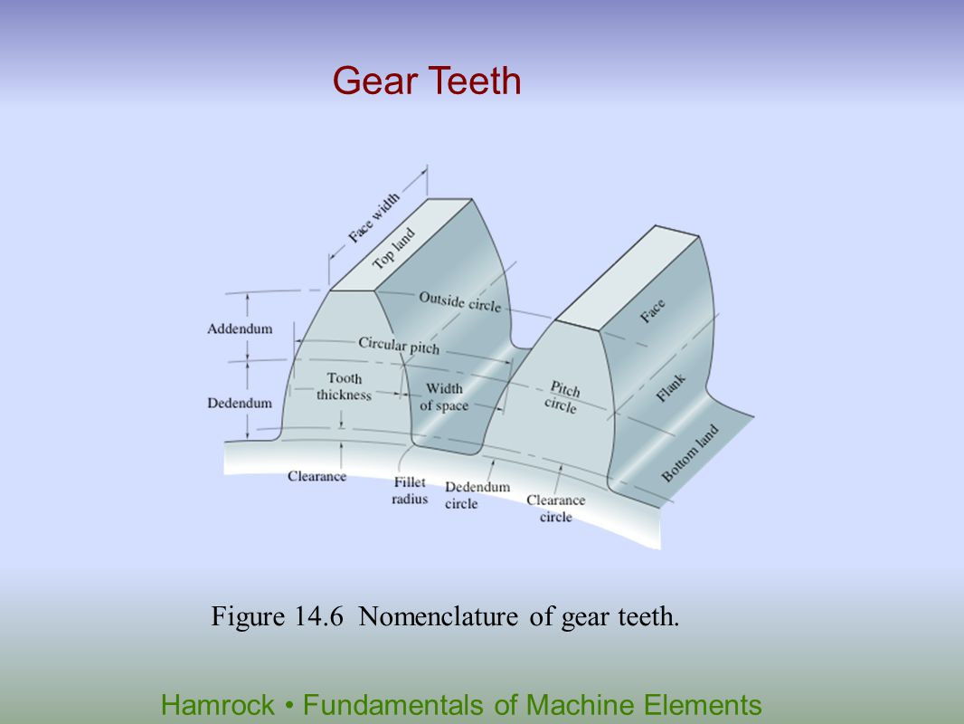 Hamrock Fundamentals of Machine Elements Figure 14.7 Standard diametral pitches compared with tooth size.