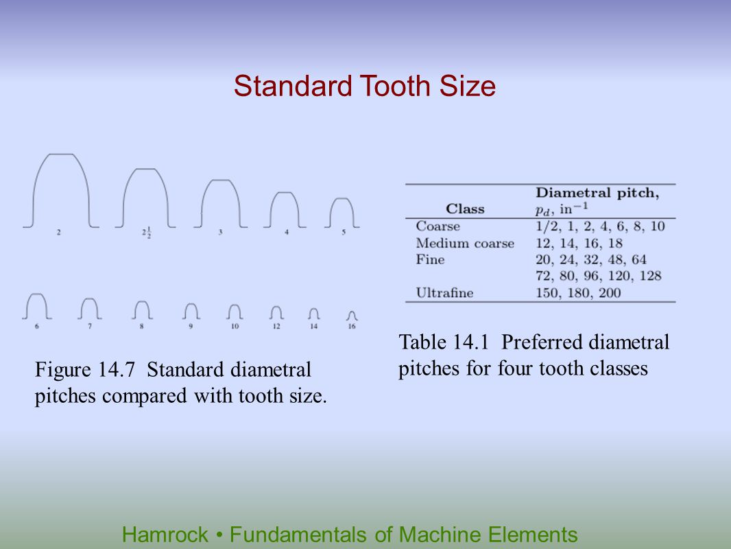 Hamrock Fundamentals of Machine Elements Figure 14.8 Transmitted power as a function of pinion speed for a number of diametral pitches.