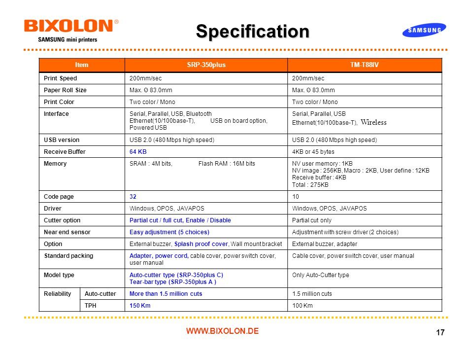 WWW.BIXOLON.DE 17 Specification ItemSRP-350plusTM-T88IV Print Speed200mm/sec Paper Roll SizeMax.